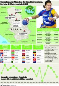 Programul Campionatului Mondial de handbal feminin din Serbia
