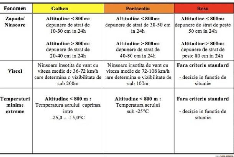 semnificatie_coduri_altera_meteo
