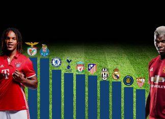Două echipe din Portugalia au vândut de-au rupt în ultimii 10 ani